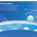 Greenhouse Gas Emissions: Sources & Effects