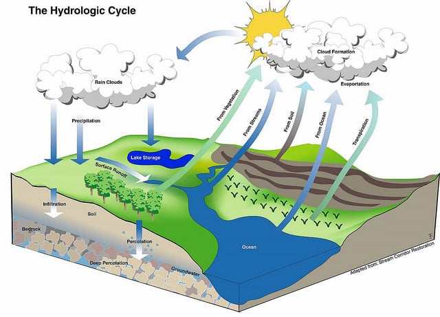 What is the hydrologic cycle and steps of the hydrologic cycle hydrologic cycle ccuart Images