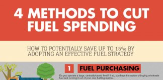 fuel saving tips infographic US
