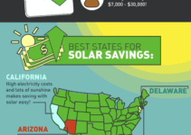 How Much Solar Panels Can Save You [Infographic]